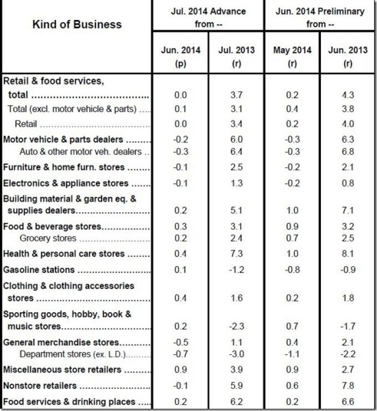July 2014 retail sales table