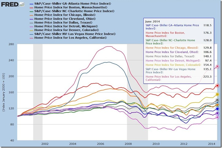 June 2014 Case Shiller A-L