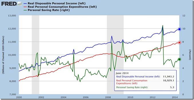 June 2014 income and outlays