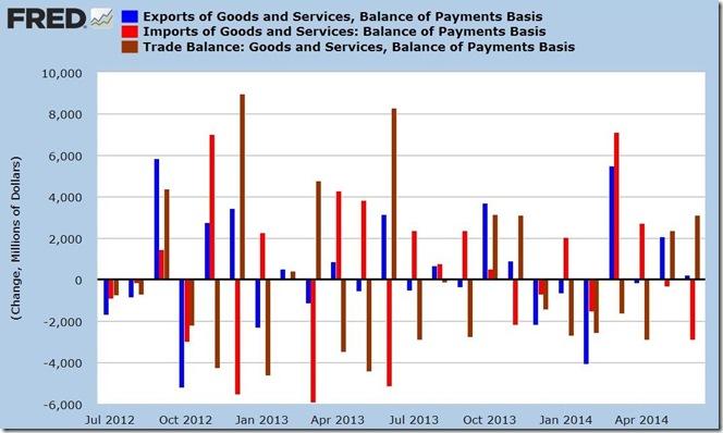 June 2014 trade balance