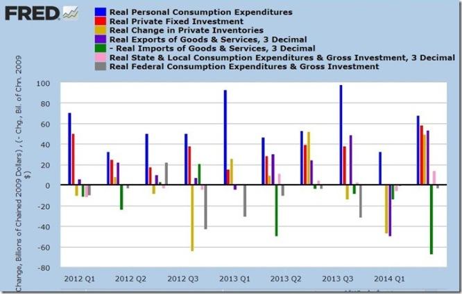 2nd quarter 2014 GDP 3rd estimate