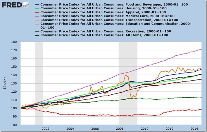 August 2014 CPI components