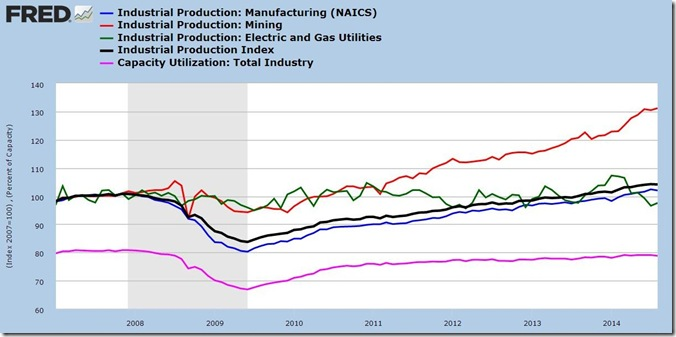 August 2014 industrial production