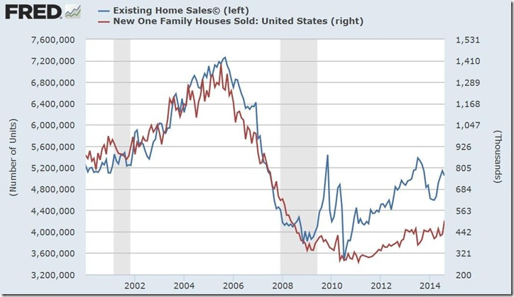 August 2014 new and existing home sales
