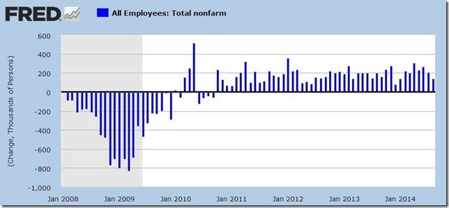August 2014 payroll jobs