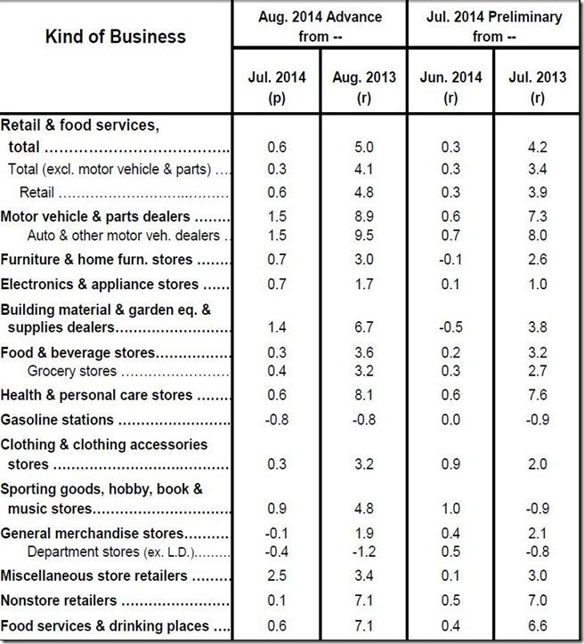 August 2014 retail sales