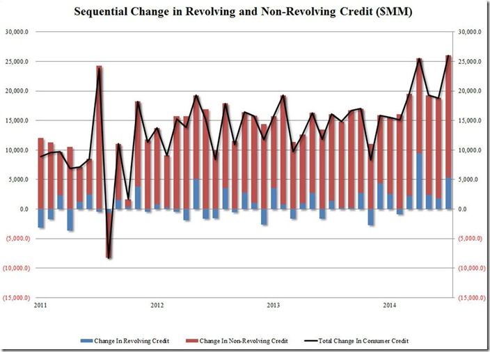July 2014 consumer credit via ZH