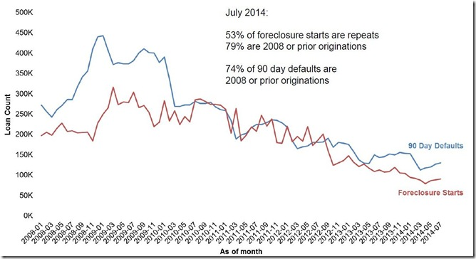 July 2014 LPS 90 day and foreclosure starts