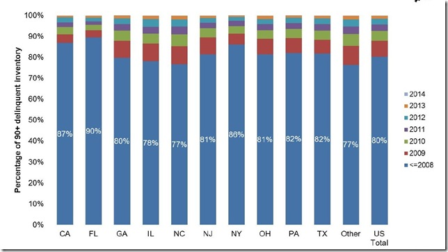 July 2014 LPS 90 day by state and vintage