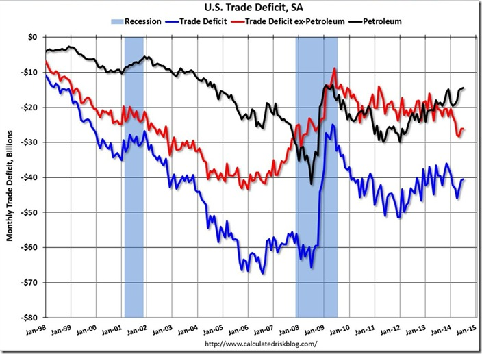 July 2014 McBride trade deficit