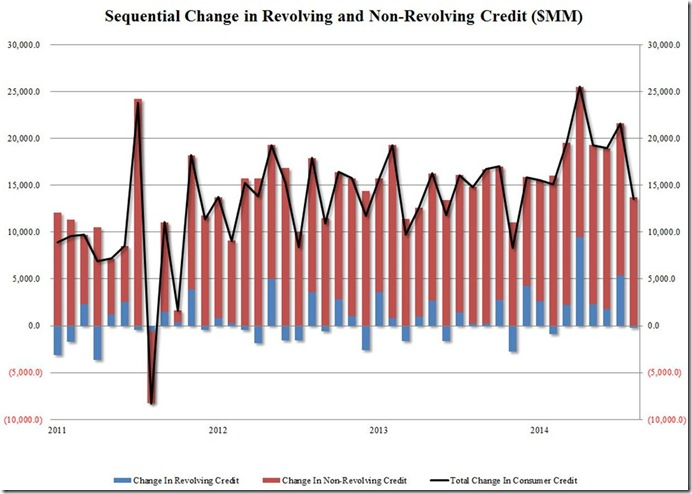 August 2014 consumer credit via ZH