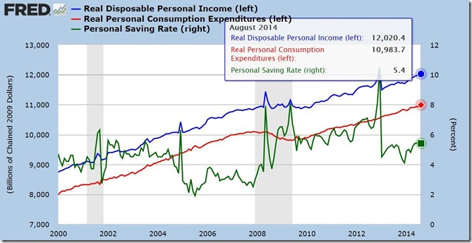 August 2014 income and outlays