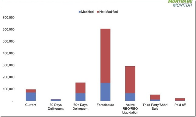 August 2014 LPS 2013 foreclosures as modified