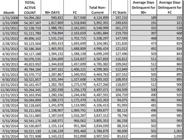 August 2014 LPS FC & delinquent loan count table