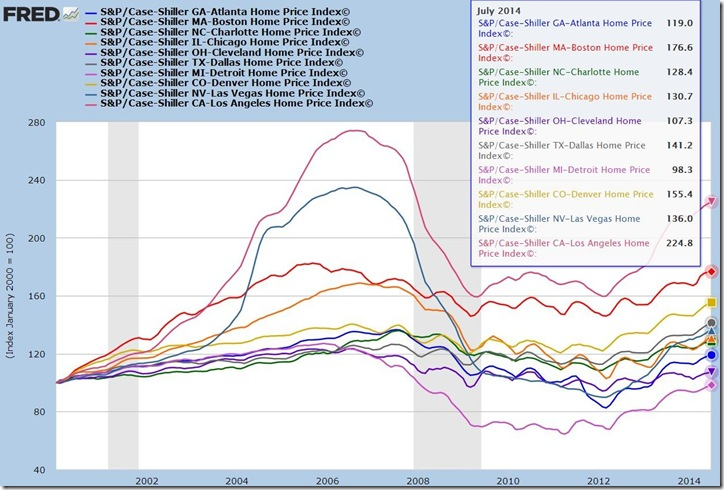 July 2014 Case Shiller A-L