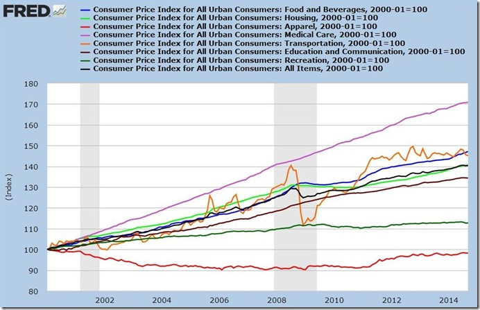 September 2014 CPI components