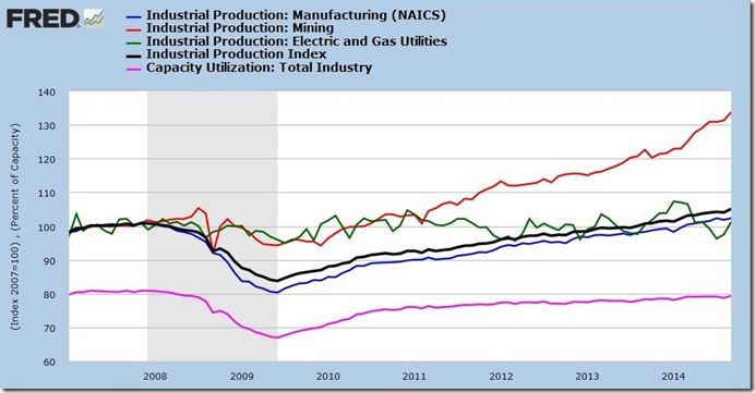 September 2014 industrial production