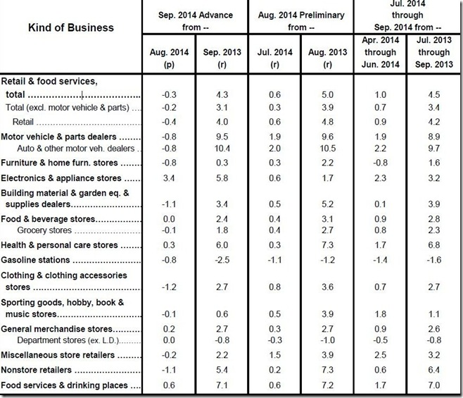 September 2014 retail sales