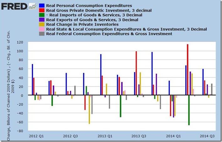 3rd qtr 2014 2nd estimte GDP