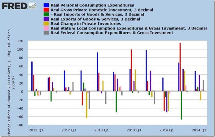 3rd qtr 2014 advance GDP