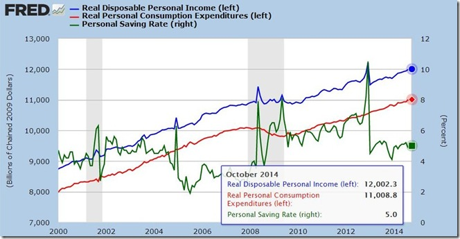 October 2014 income and outlays