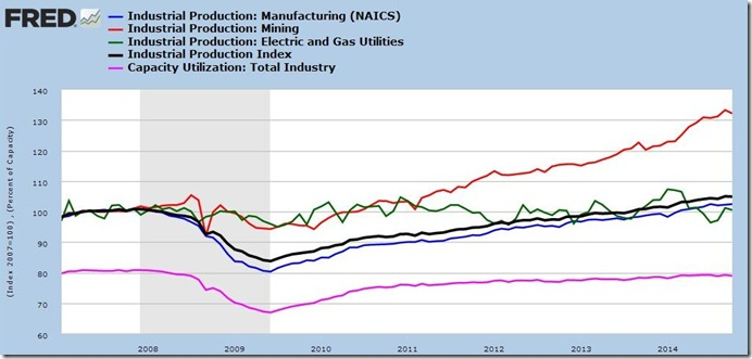 October 2014 industrial production