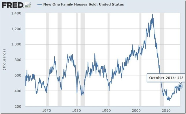 October 2014 new homes sold