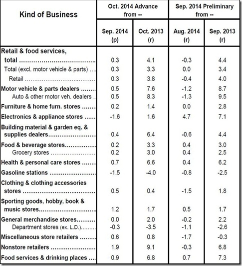 October 2014 retail sales table