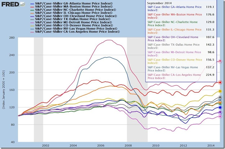 September 2014 Case Shiller A-L
