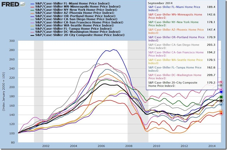 September 2014 Case Shiller M-Z