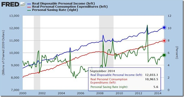 September 2014 income and outlays