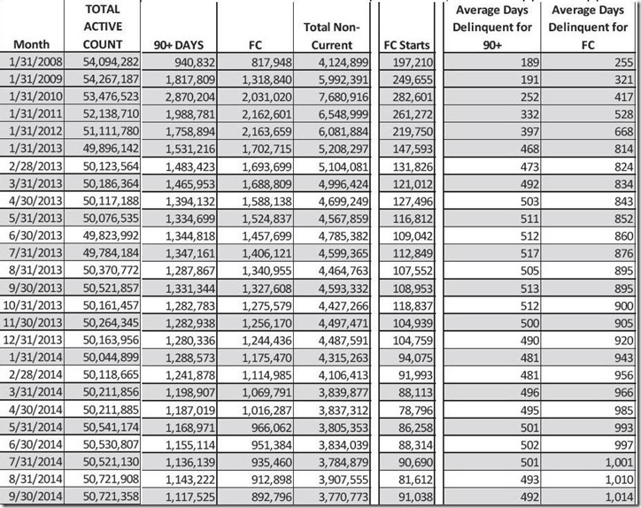 September 2014 LPS FC & delinquent loan count table 2