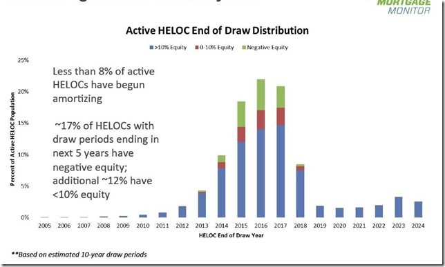 September 2014 LPS HELOCs amortization dates