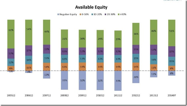 September 2014 LPS home equity bar graph