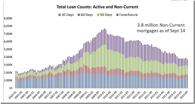 September 2014 LPS loan count buckets bar graph