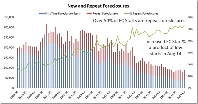 September 2014 LPS new and repeat foreclosures