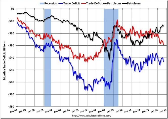 September 2014 trade deficit via McBride