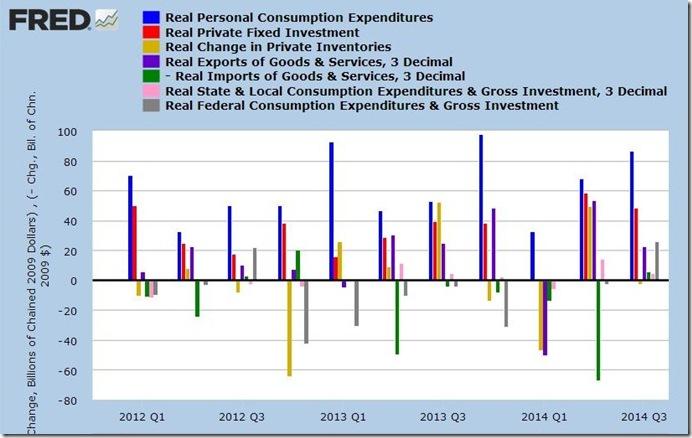 3rd qtr 2014 3rd estimte GDP