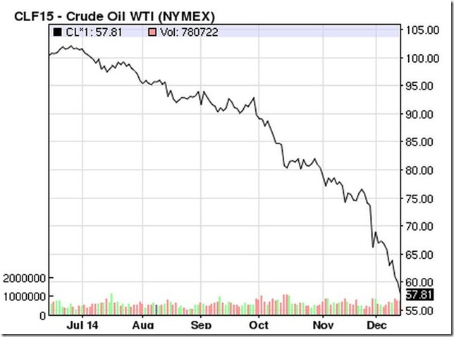 December 13 2014 WTI oil