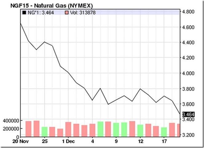 natural gas 12-20-2014