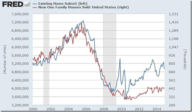 November 2014 new and existing home sales