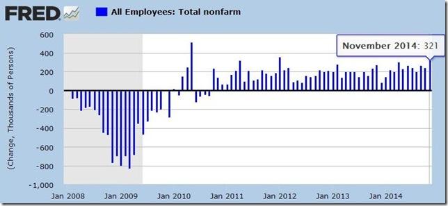 November 2014 payroll jobs