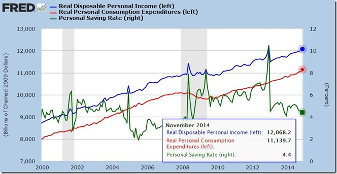 November 2014 real income and expenditures