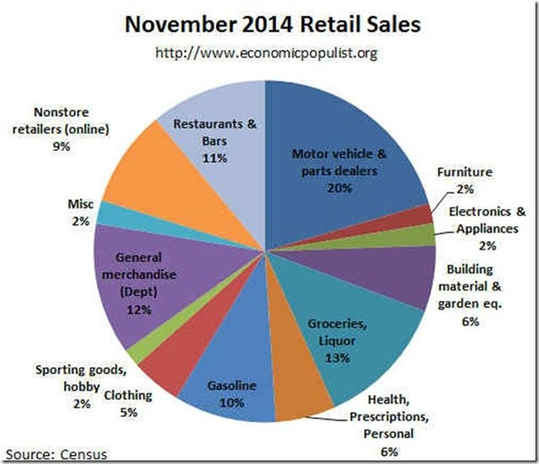 November 2014 retail pie via Robert Oak