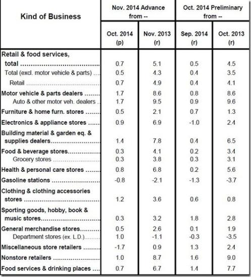 November 2014 retail sales table
