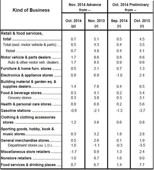 November 2014 retail sales table