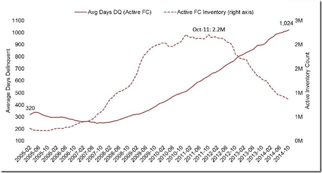 October 2014 LPS days in foreclosure inventory