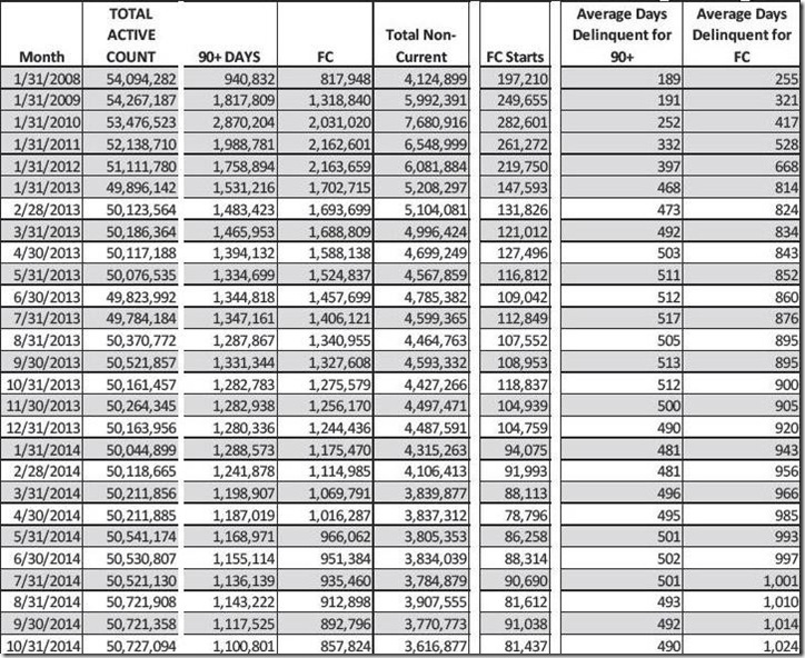 October 2014 LPS FC & delinquent loan count table