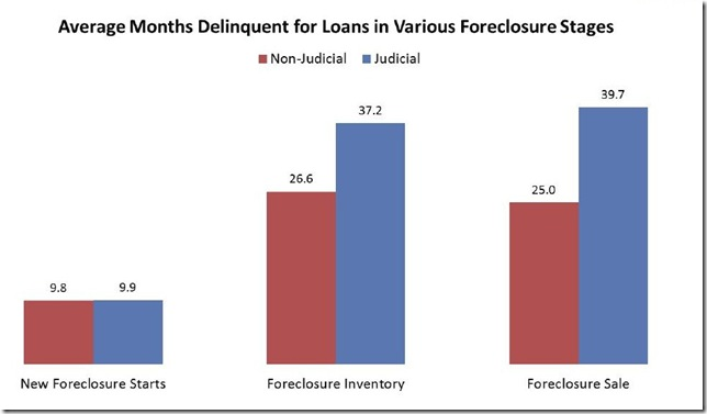 October 2014 LPS foreclosure ages for stages