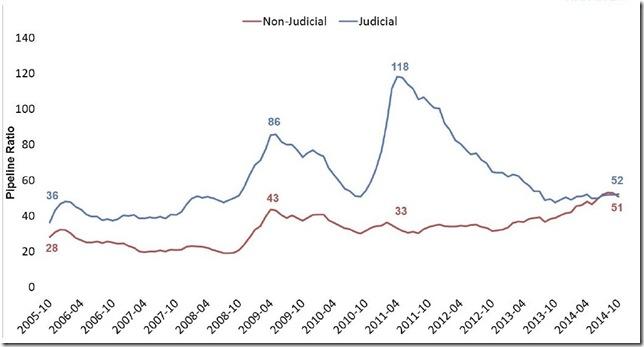October 2014 LPS foreclosure pipeline ratios